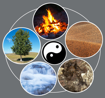 Feng shui. Cycle of creation: fire, ground, metal, water, tree